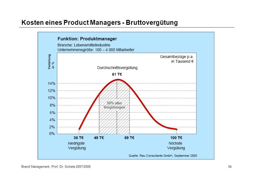 Kosten eines Product Managers - Bruttovergütung