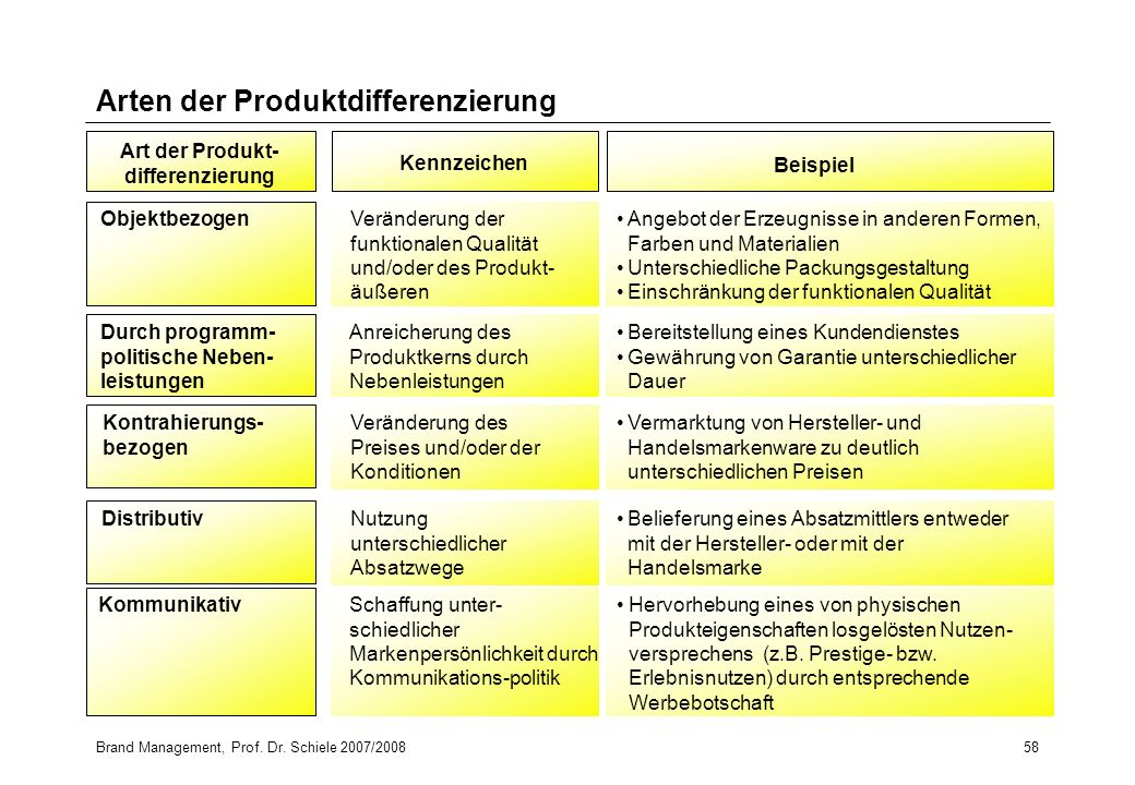 Arten der Produktdifferenzierung
