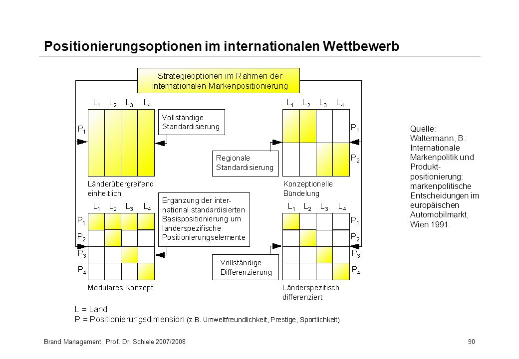 Positionierungsoptionen im internationalen Wettbewerb