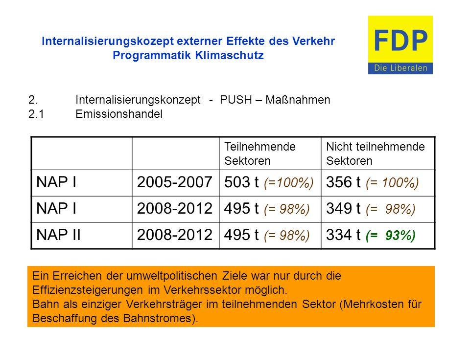NAP I 2005-2007 503 t (=100%) 356 t (= 100%) 2008-2012 495 t (= 98%)