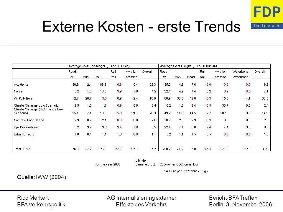 Externe Kosten - erste Trends