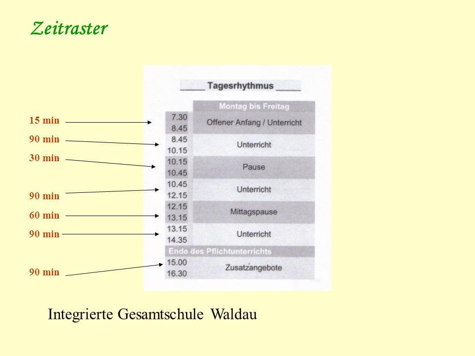 Zeitraster 15 min 90 min 30 min 60 min Integrierte Gesamtschule Waldau