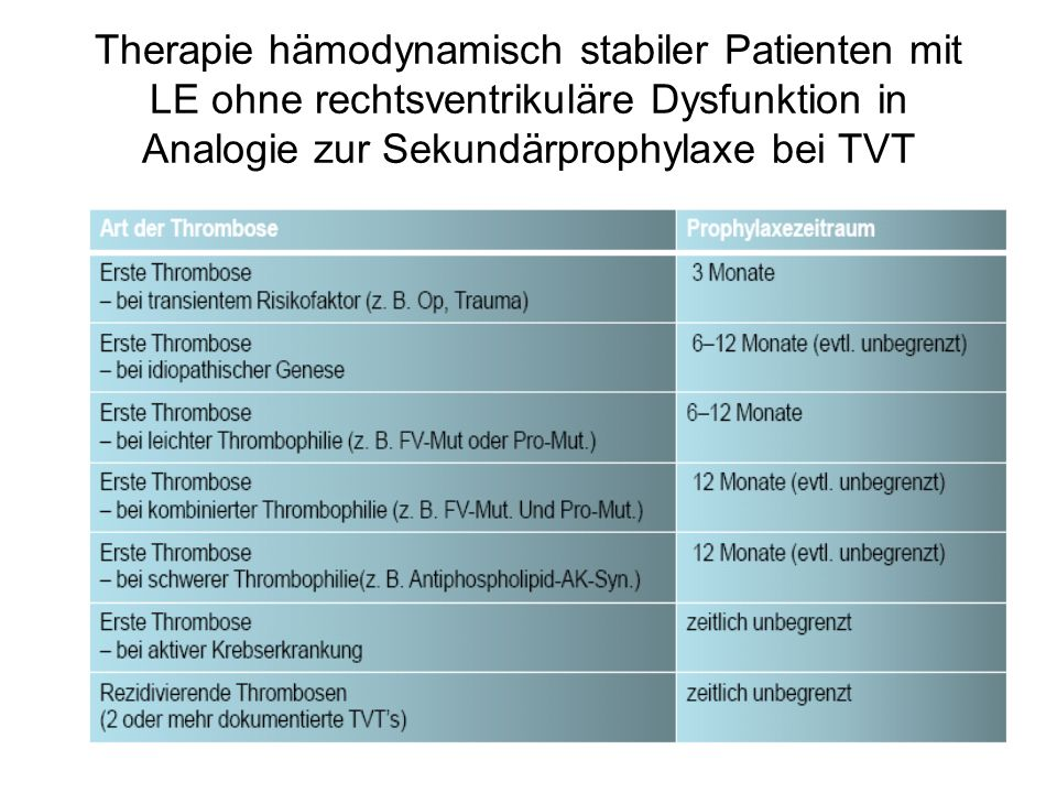 Therapie hämodynamisch stabiler Patienten mit LE ohne rechtsventrikuläre Dysfunktion in Analogie zur Sekundärprophylaxe bei TVT