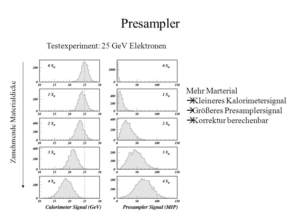 Presampler Testexperiment: 25 GeV Elektronen Mehr Marterial