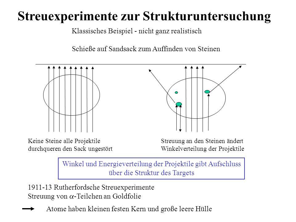 Streuexperimente zur Strukturuntersuchung