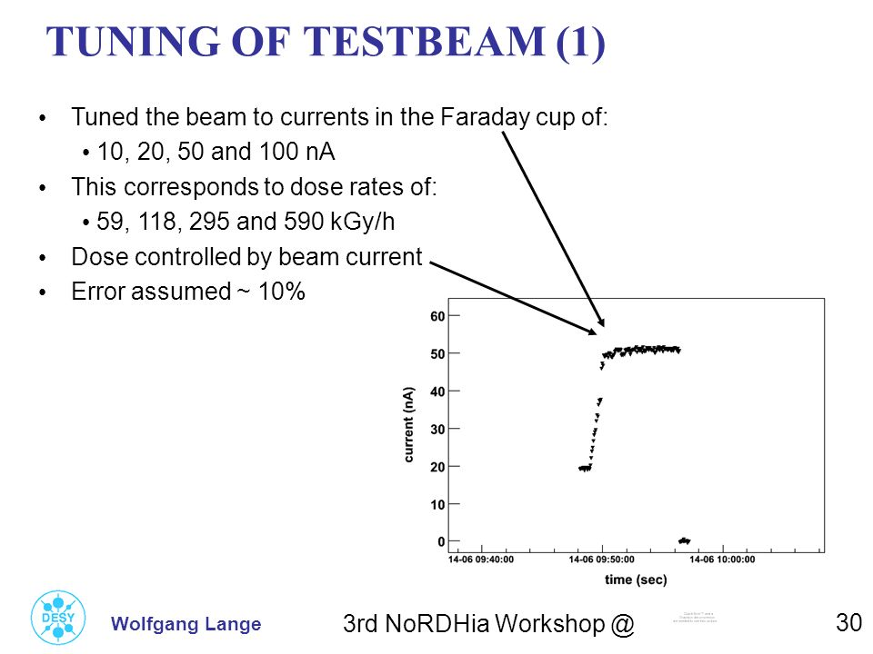 TUNING OF TESTBEAM (1) Tuned the beam to currents in the Faraday cup of: 10, 20, 50 and 100 nA. This corresponds to dose rates of: