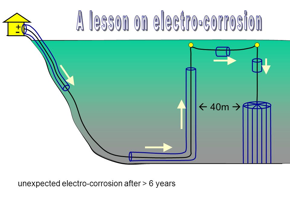 A lesson on electro-corrosion