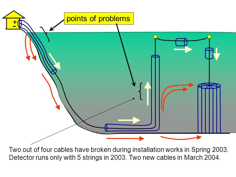 points of problems + - Two out of four cables have broken during installation works in Spring 2003.