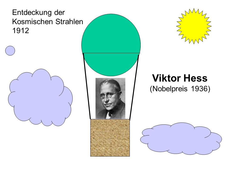 Entdeckung der Kosmischen Strahlen 1912 Viktor Hess (Nobelpreis 1936)