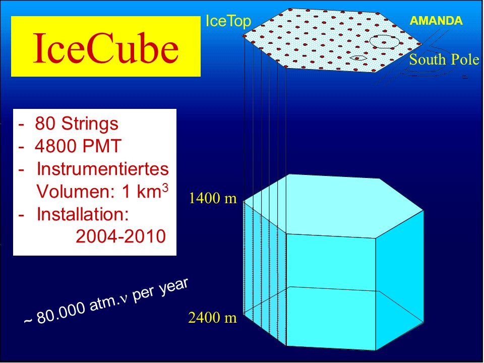 IceCube - 80 Strings - 4800 PMT Instrumentiertes Volumen: 1 km3