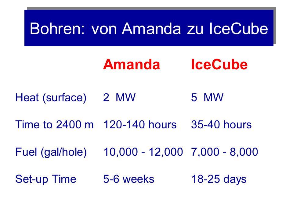 Bohren: von Amanda zu IceCube