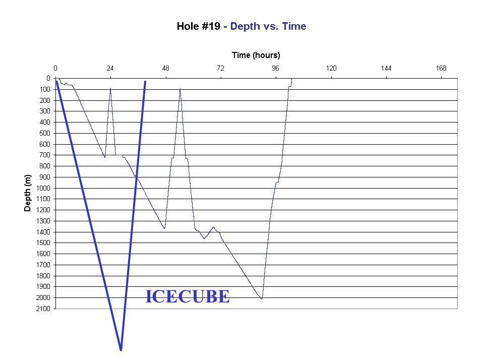 ICECUBE Drilling