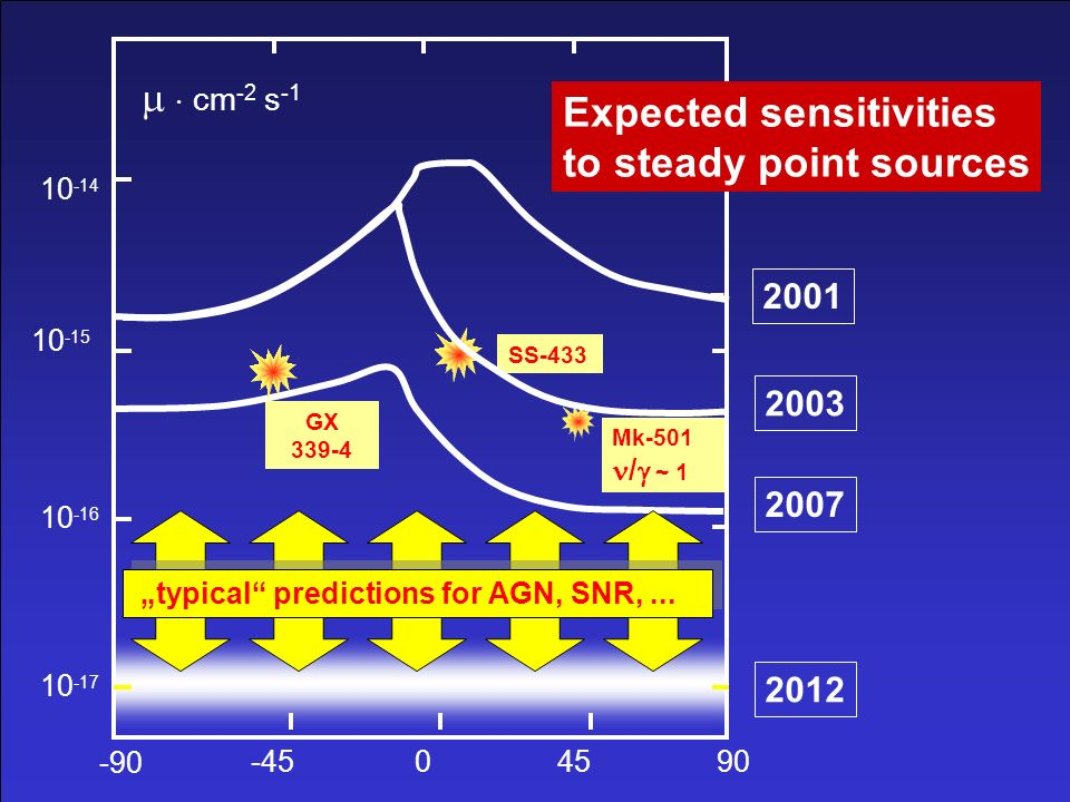 Expected sensitivities to steady point sources