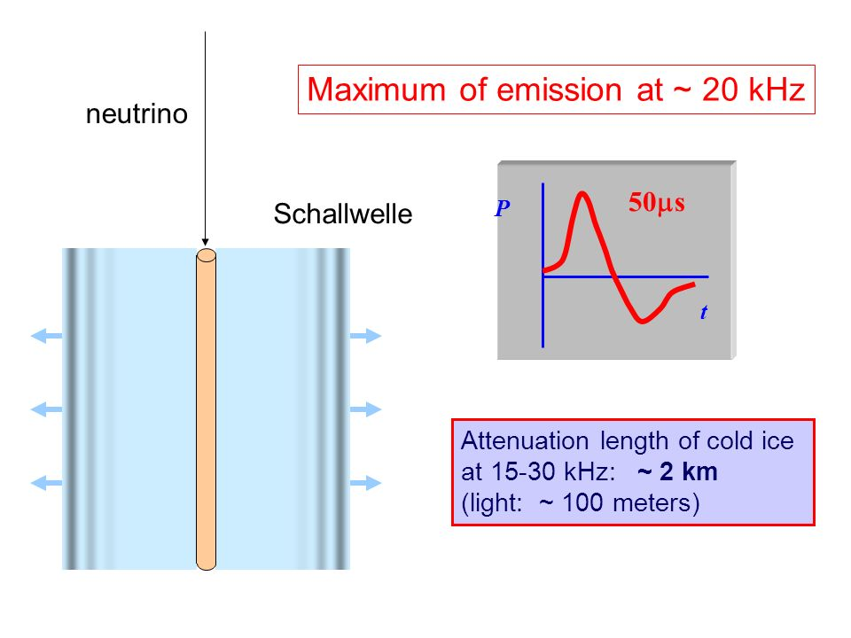 Maximum of emission at ~ 20 kHz