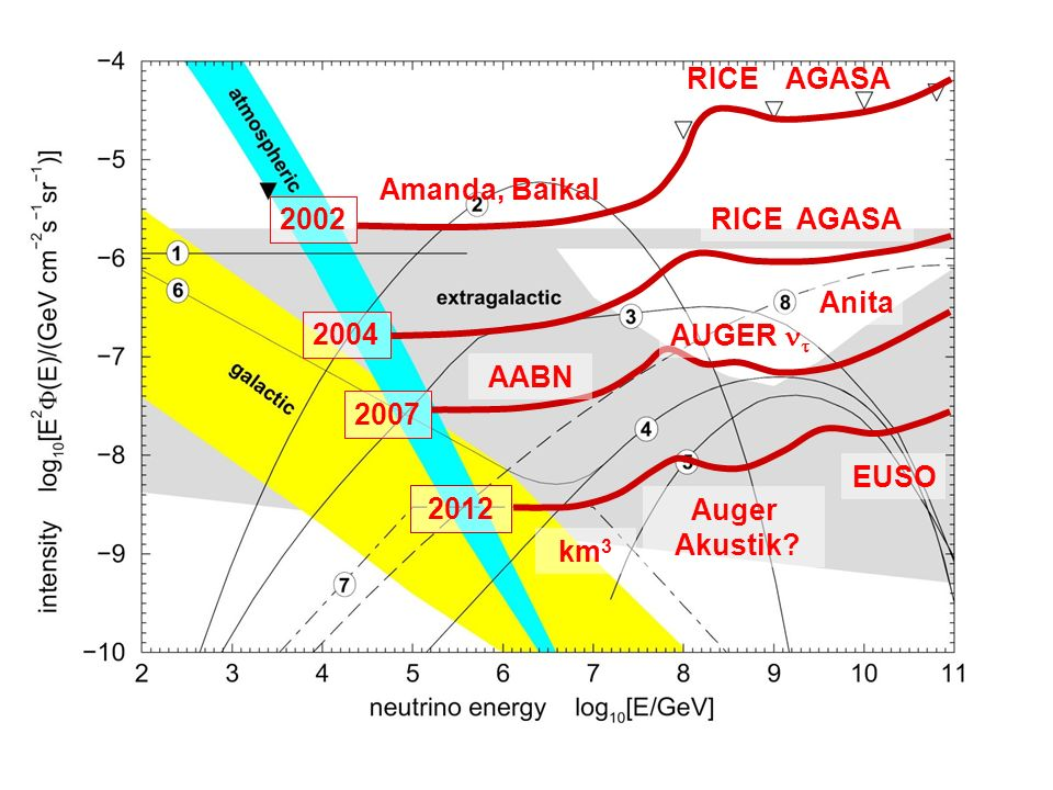 RICEAGASA. Amanda, Baikal. 2002. 2004. RICE AGASA. AUGER nt. Anita. AABN. 2007. 2012. km3. EUSO. Auger.