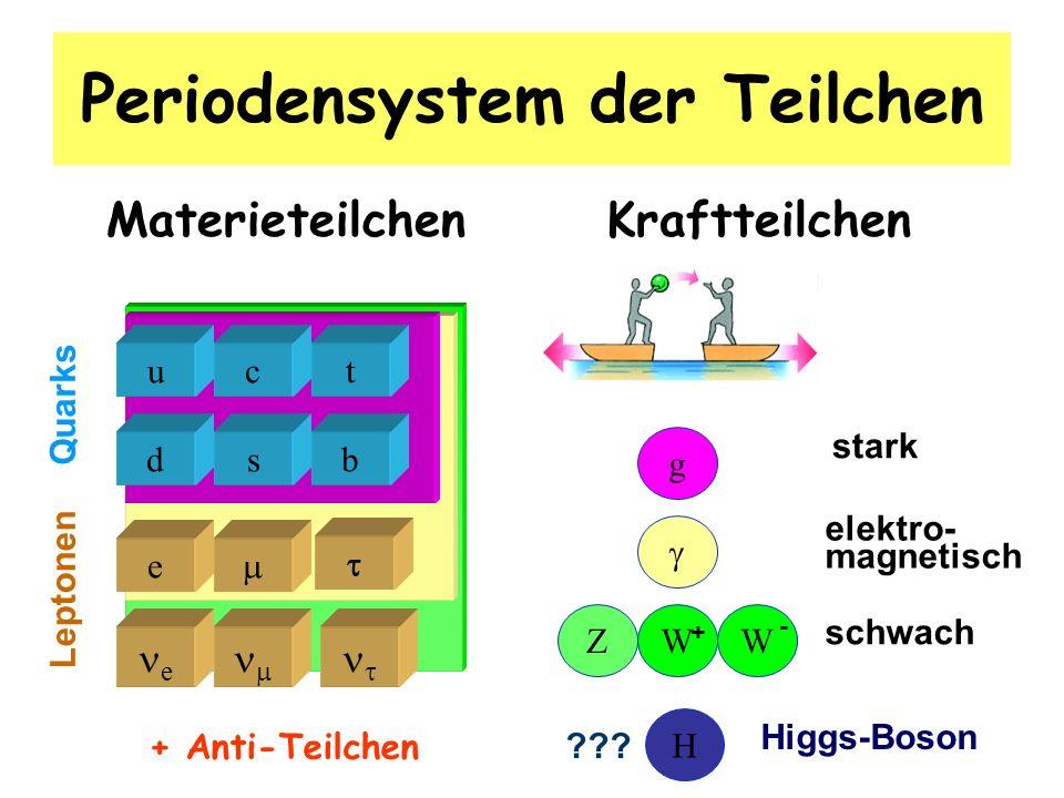 Periodensystem der Teilchen