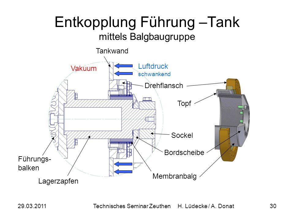 Entkopplung Führung –Tank mittels Balgbaugruppe