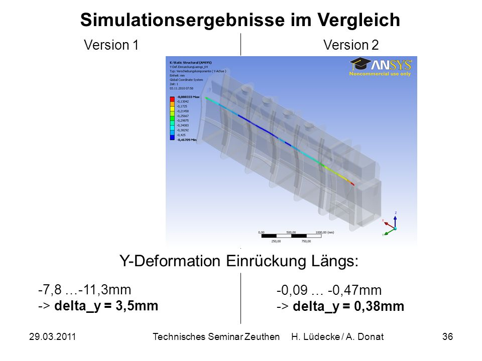 Simulationsergebnisse im Vergleich