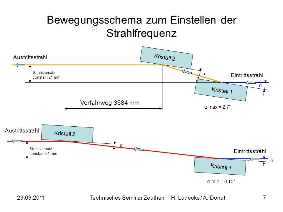 Bewegungsschema zum Einstellen der Strahlfrequenz