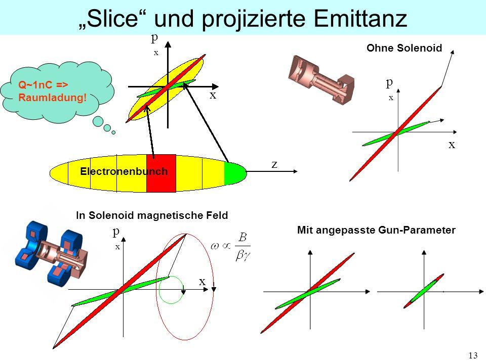 """""""Slice und projizierte Emittanz"""