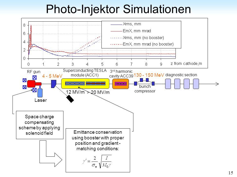 Photo-Injektor Simulationen