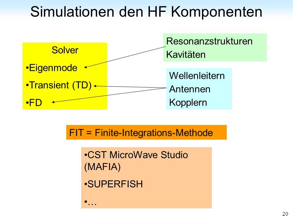 Simulationen den HF Komponenten