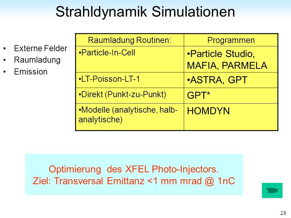 Strahldynamik Simulationen