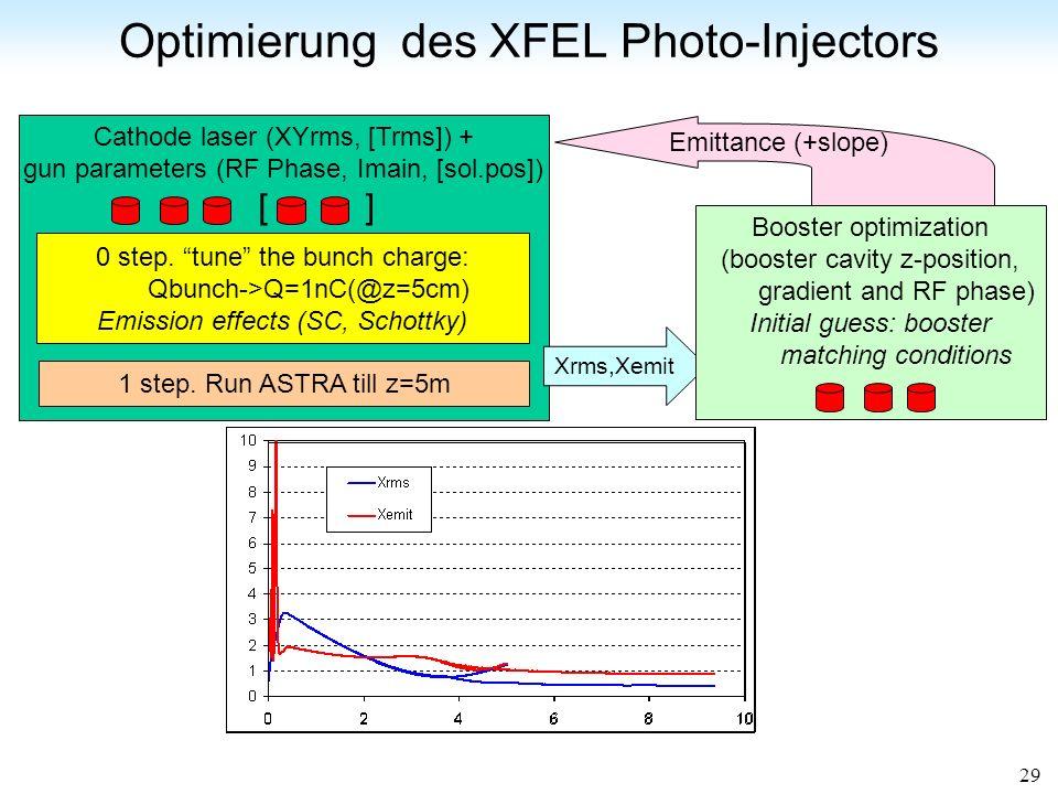 Optimierung des XFEL Photo-Injectors