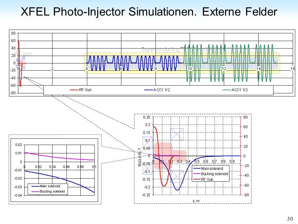 XFEL Photo-Injector Simulationen. Externe Felder