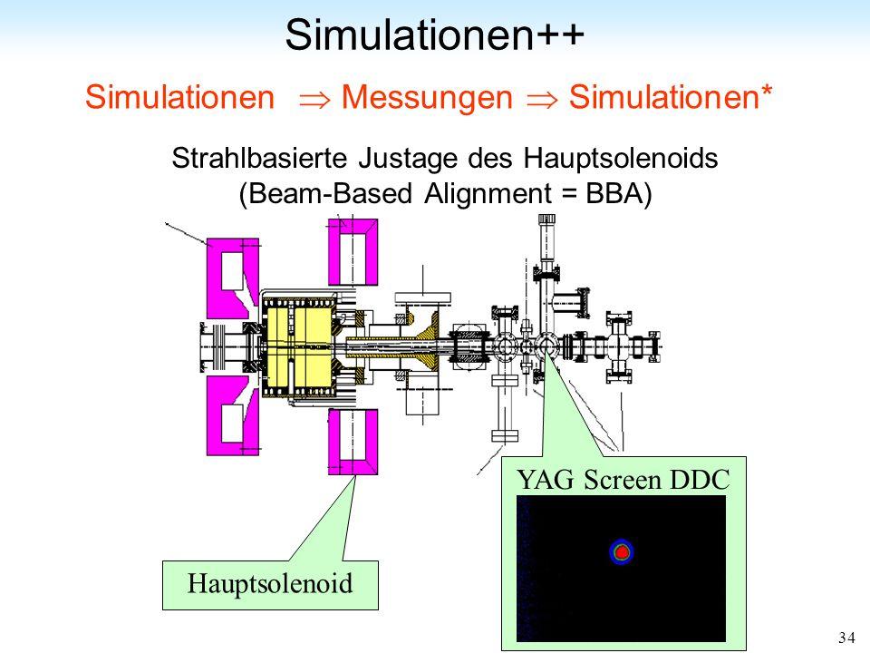 Simulationen++ Simulationen  Messungen  Simulationen*