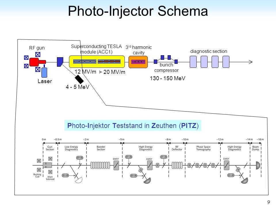 Photo-Injector Schema