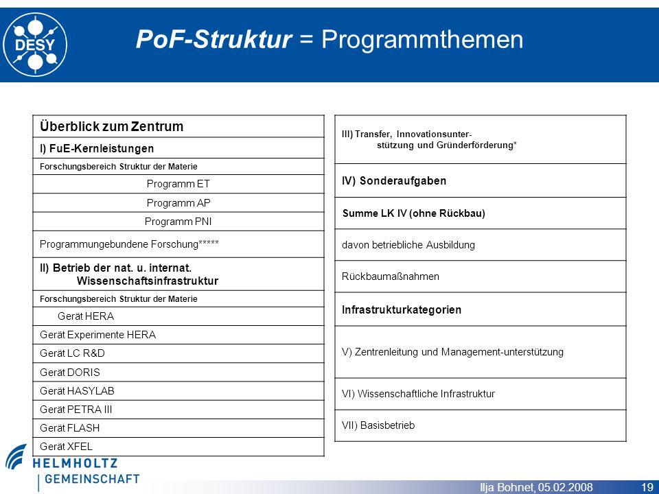 PoF-Struktur = Programmthemen