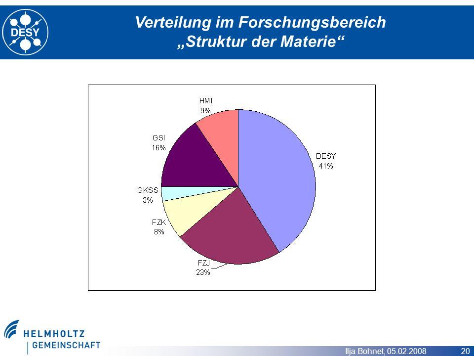 """Verteilung im Forschungsbereich """"Struktur der Materie"""