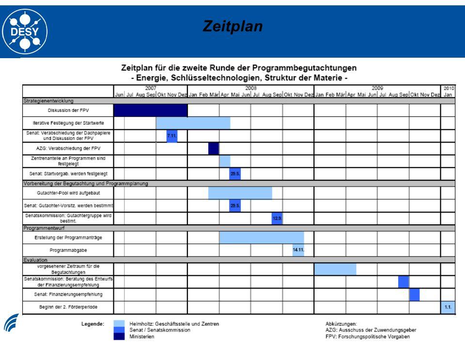 Zeitplan Ilja Bohnet, 05.02.2008