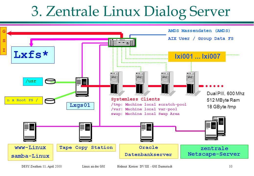 zentrale Netscape-Server