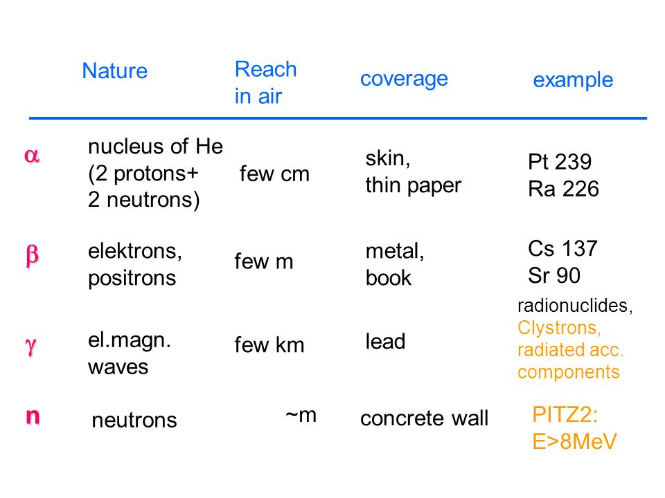 a b g n Nature Reach in air coverage example nucleus of He (2 protons+