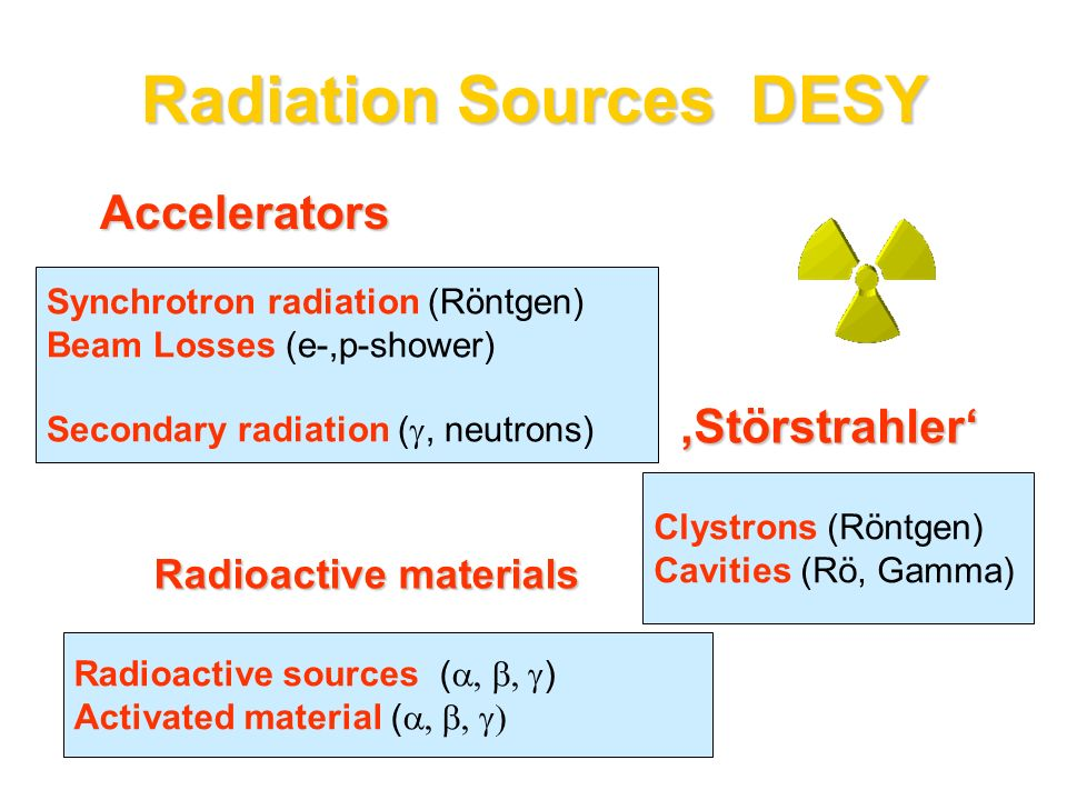 Radiation Sources DESY