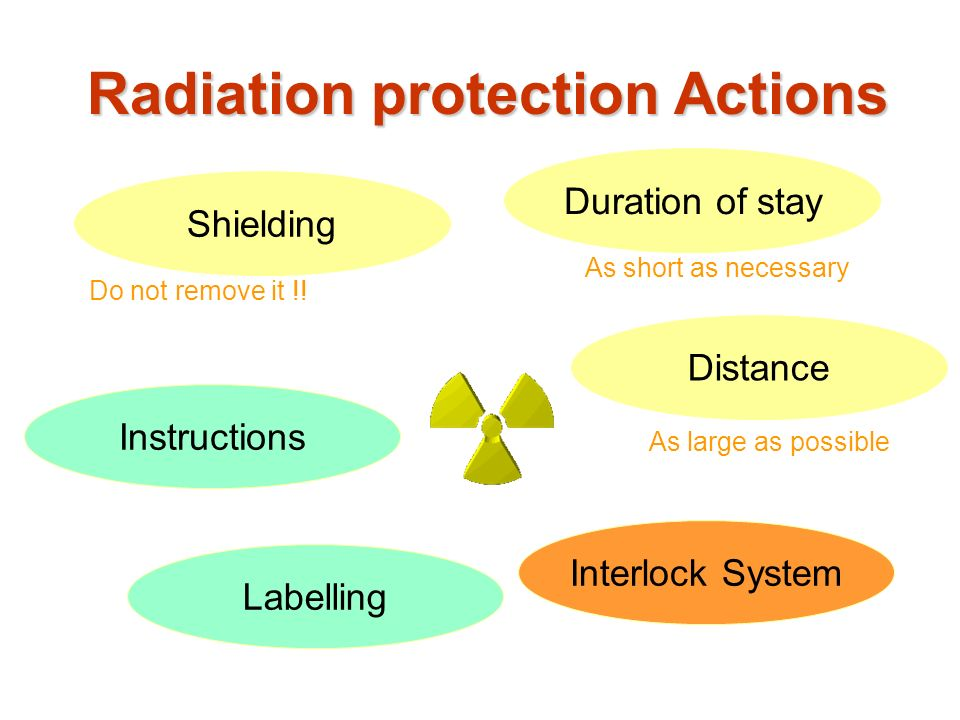 Radiation protection Actions