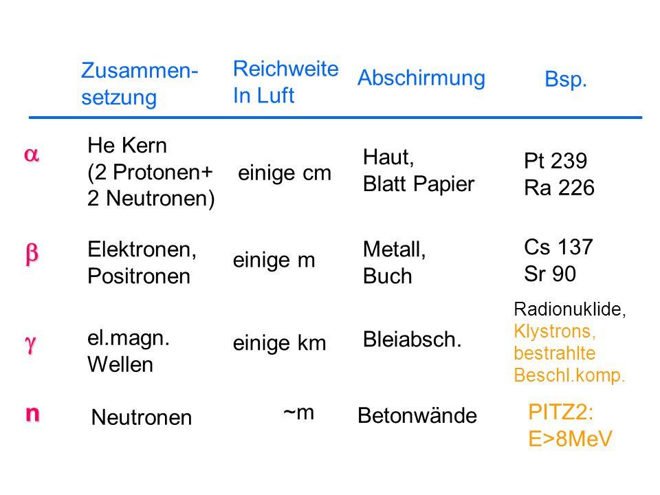 a b g n Zusammen- setzung Reichweite In Luft Abschirmung Bsp. He Kern