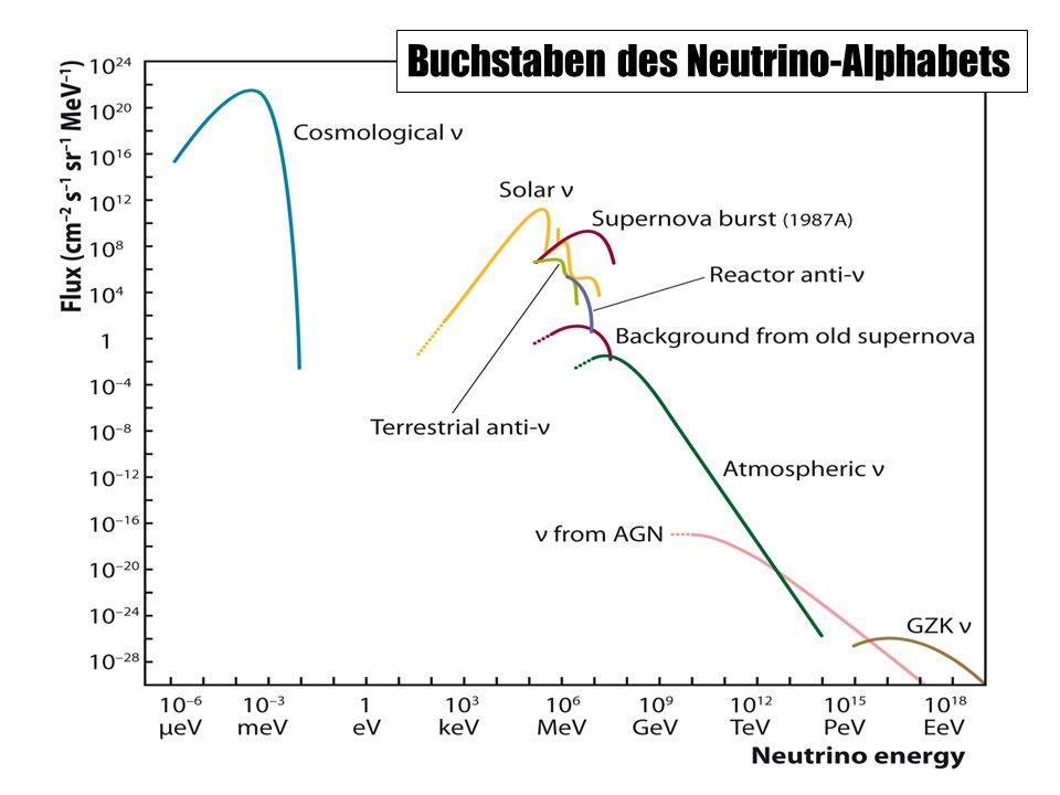 Buchstaben des Neutrino-Alphabets