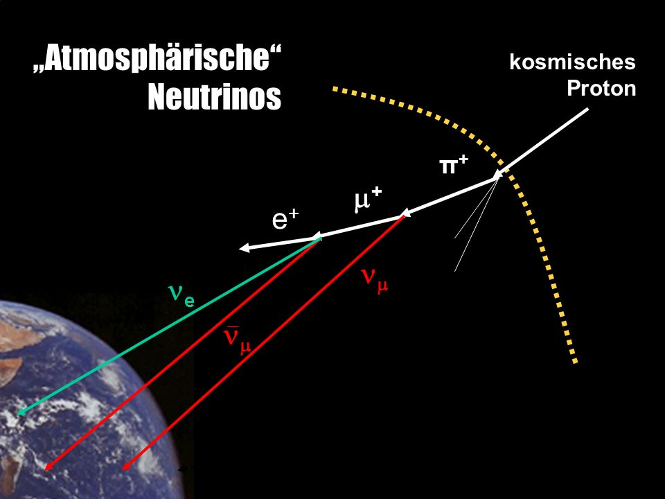 """Atmosphärische Neutrinos kosmisches Proton π+ + e+  e  ≈15 km"
