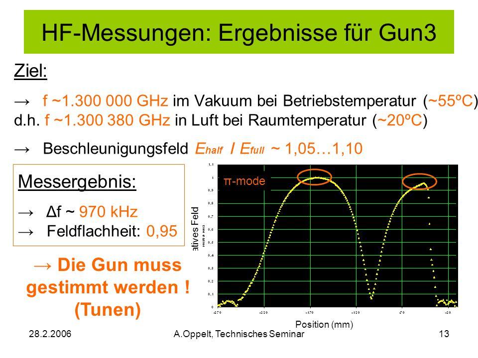 HF-Messungen: Ergebnisse für Gun3