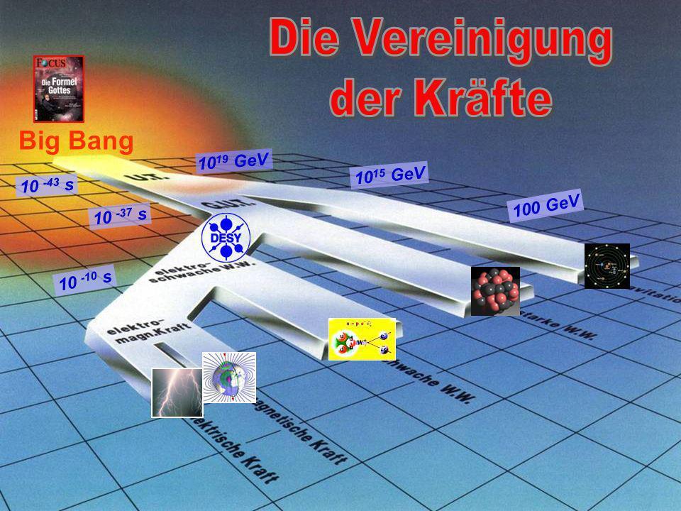 Big Bang Die Vereinigung der Kräfte 1019 GeV 1015 GeV 10 -43 s 100 GeV