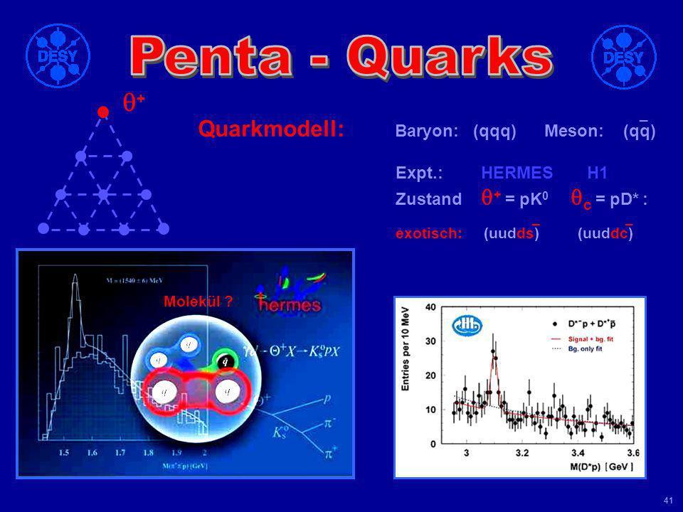 q+ Quarkmodell: Baryon: (qqq) Meson: (qq) Penta - Quarks