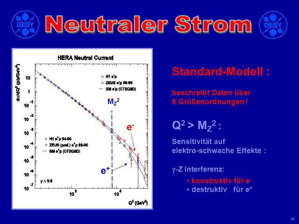 Standard-Modell : Q2 > MZ2 : e- e+ g-Z Interferenz: Neutraler Strom