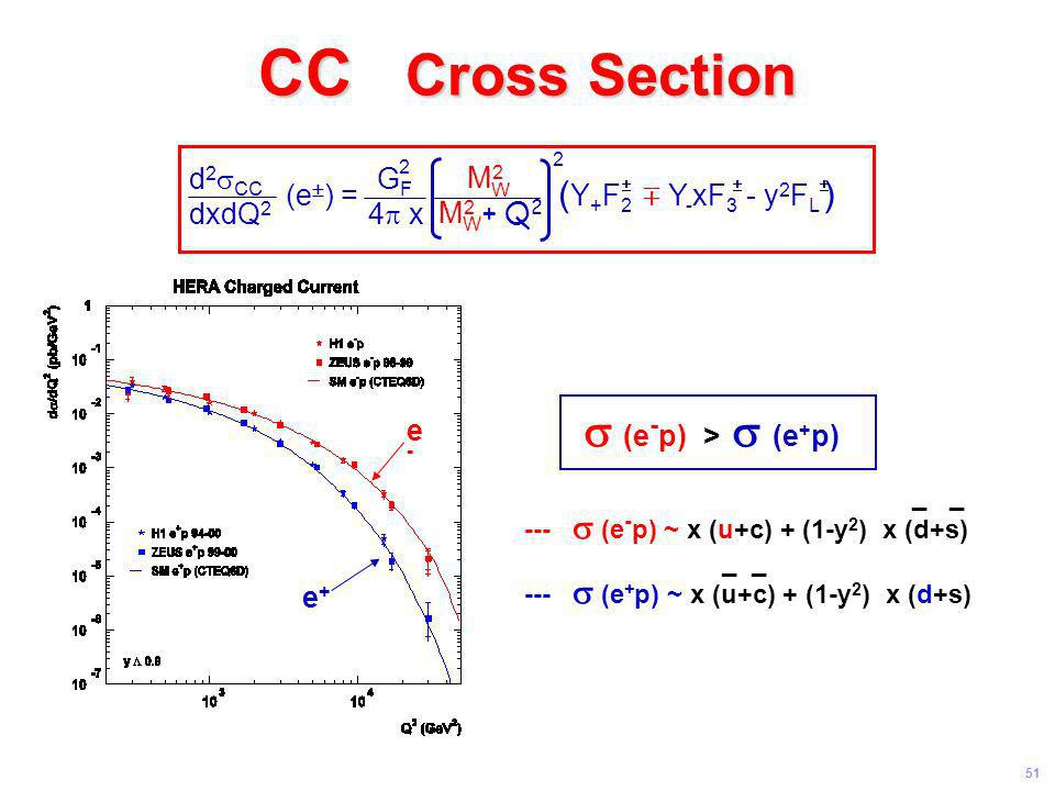 CC Cross Section s (e-p) > s (e+p) d2sCC GF dxdQ2 4p x