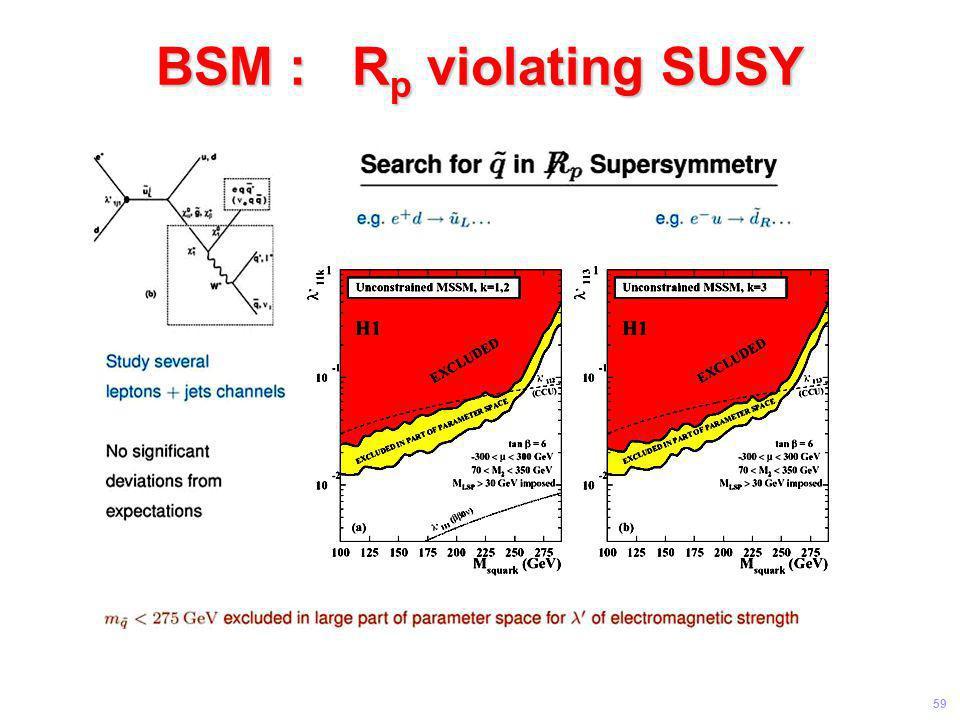 BSM : Rp violating SUSY Universität Leipzig Kolloquium 8 Juni 04
