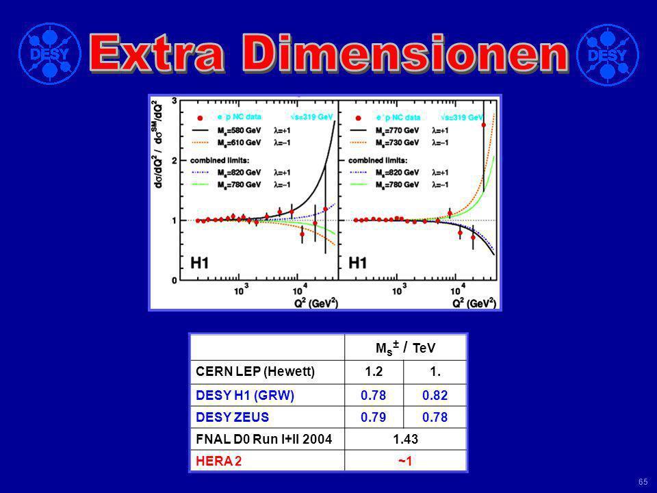 Extra Dimensionen Ms± / TeV CERN LEP (Hewett) 1.2 1. DESY H1 (GRW)