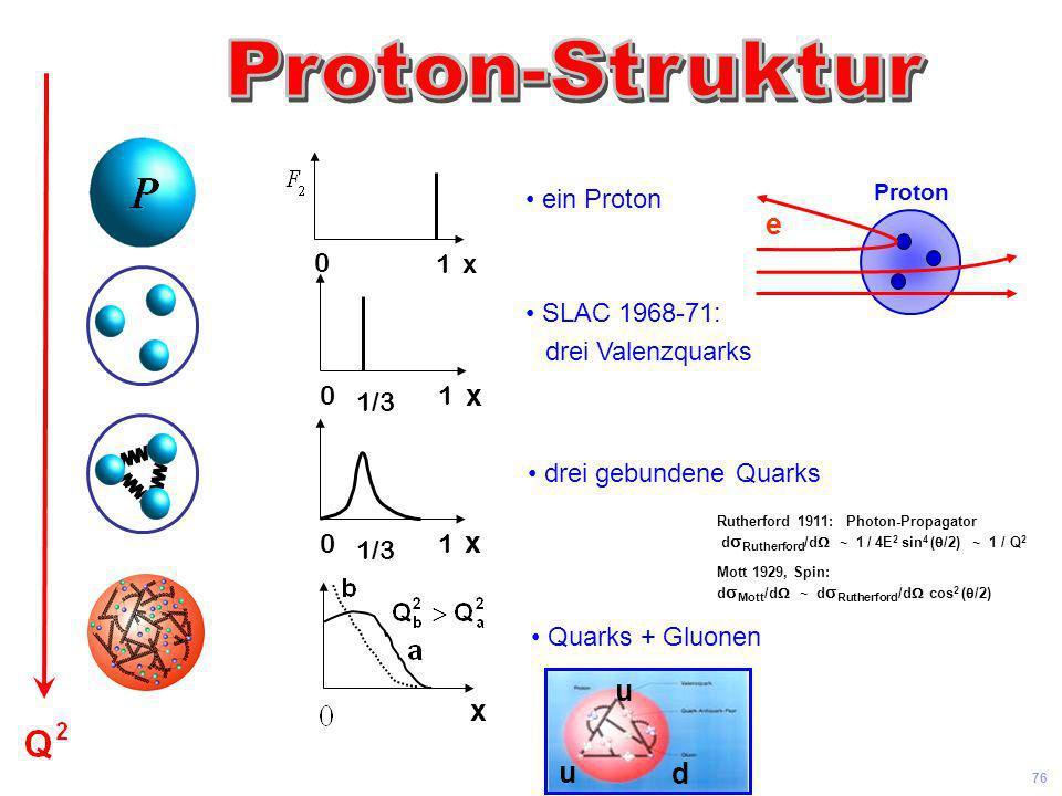 e x x u x d Proton-Struktur ein Proton 1 x SLAC 1968-71: