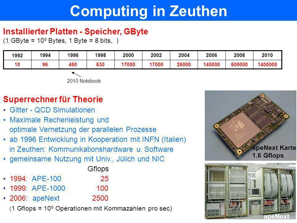 Computing in Zeuthen Installierter Platten - Speicher, GByte